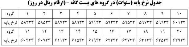 جدول نرخ پایه سنوات گروه های بیست گانه